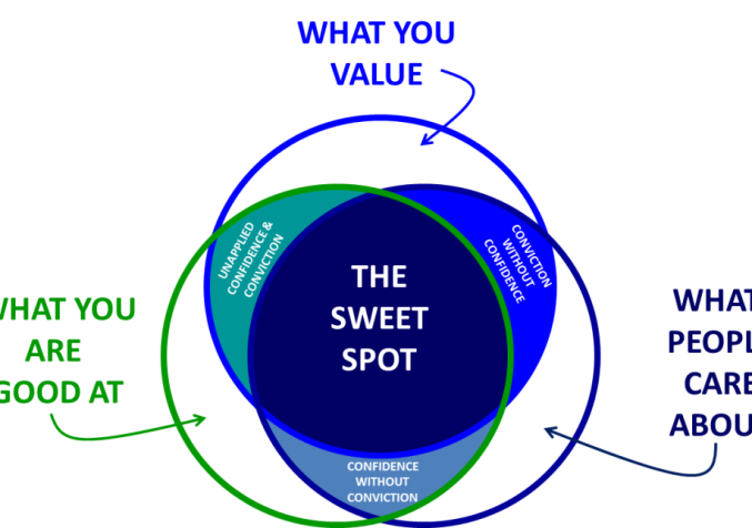 The Sweet Spot Part 2